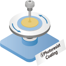 5Photoresist Coating